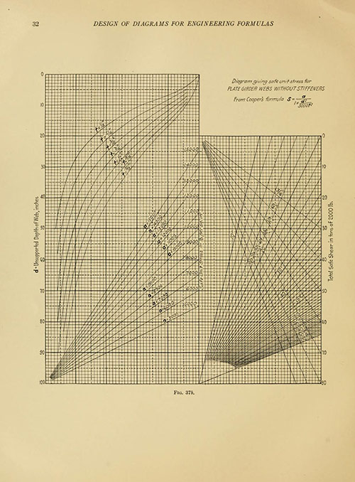manual of nomographs