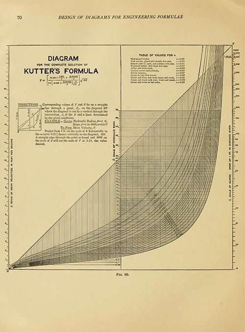 manual of nomographs